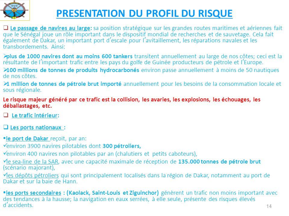 PRESENTATION DU PROFIL DU RISQUE