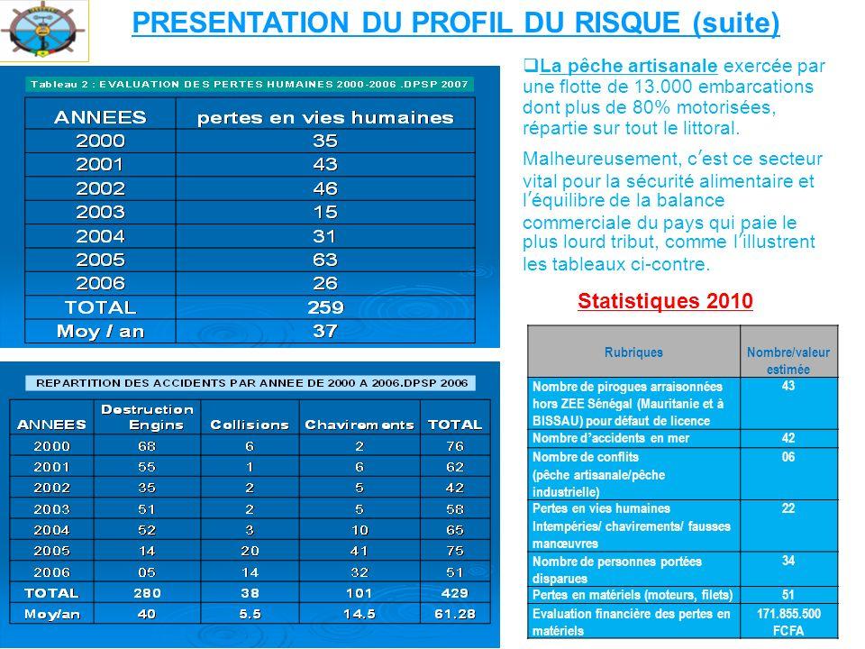 PRESENTATION DU PROFIL DU RISQUE (suite) Nombre/valeur estimée