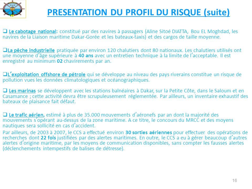 PRESENTATION DU PROFIL DU RISQUE (suite)