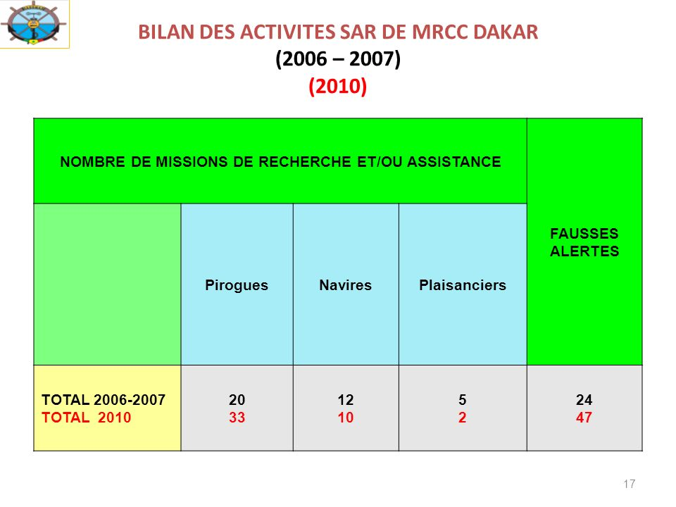 BILAN DES ACTIVITES SAR DE MRCC DAKAR (2006 – 2007) (2010)