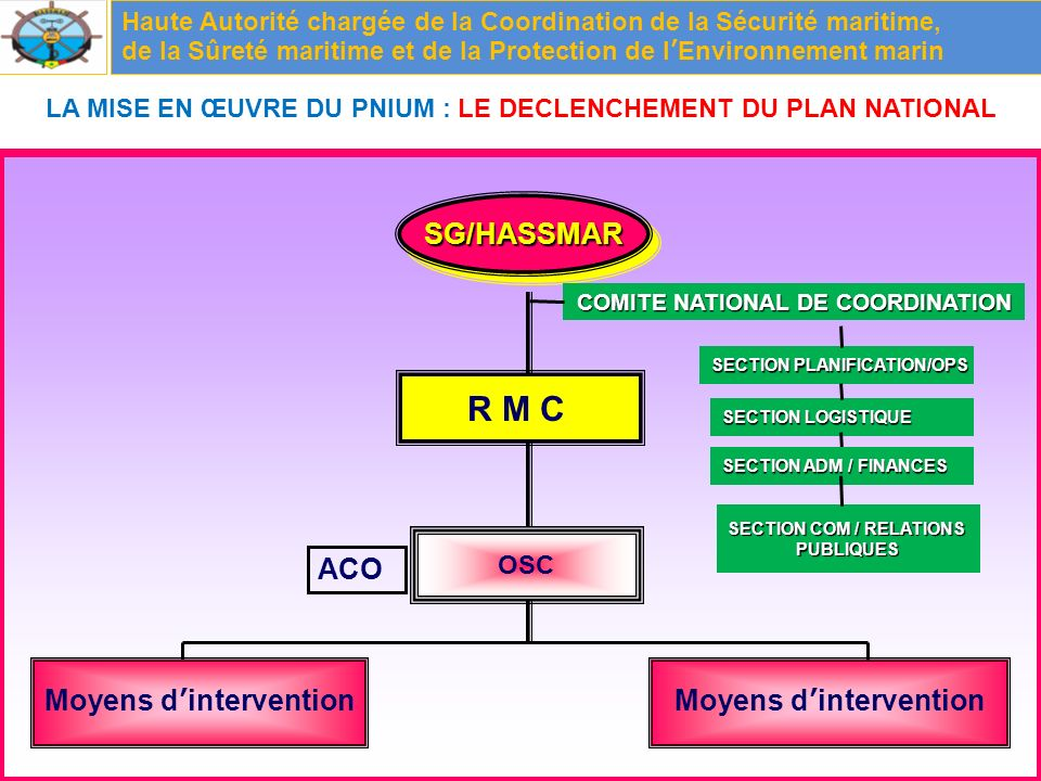 R M C SG/HASSMAR ACO Moyens d'intervention Moyens d'intervention