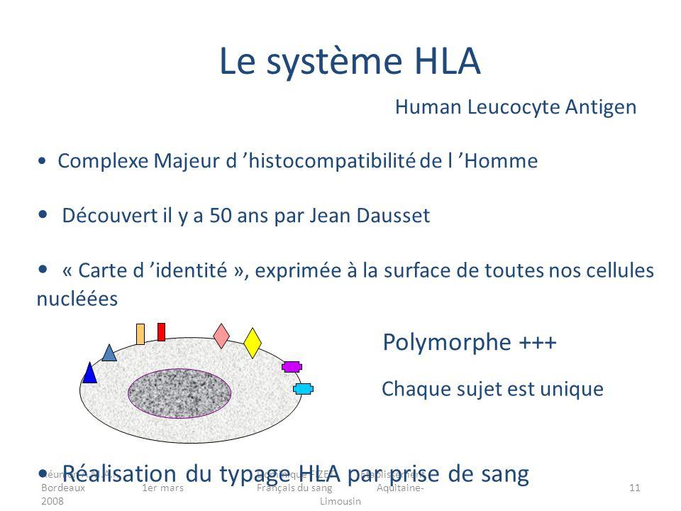 Le système HLA Découvert il y a 50 ans par Jean Dausset