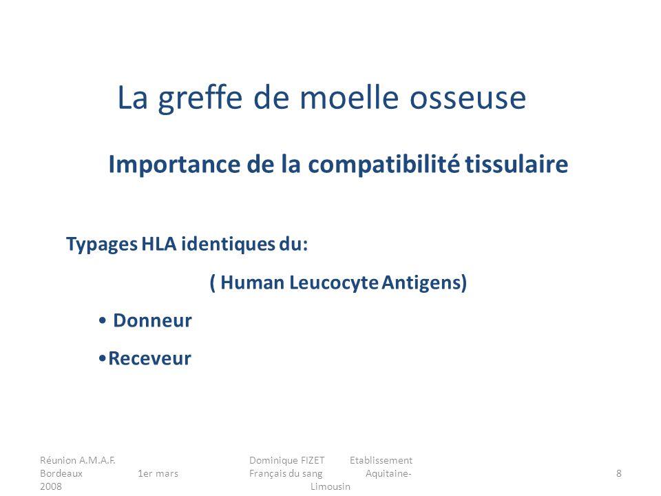 Importance de la compatibilité tissulaire ( Human Leucocyte Antigens)