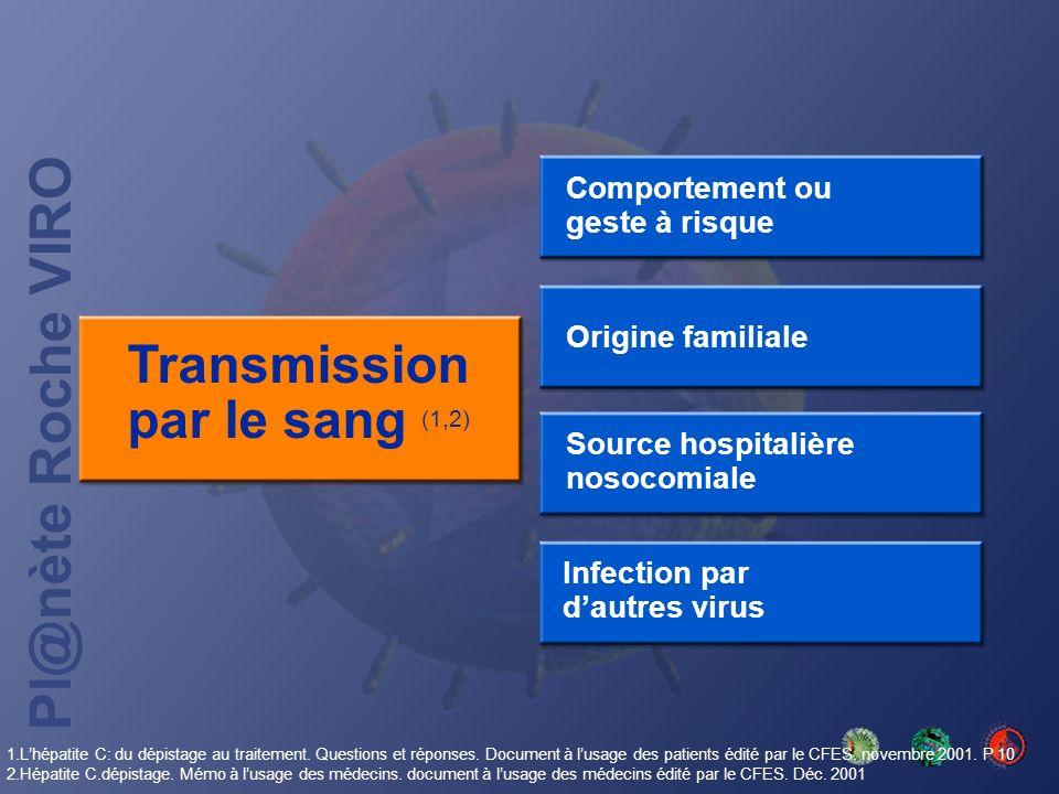 Transmission par le sang (1,2)