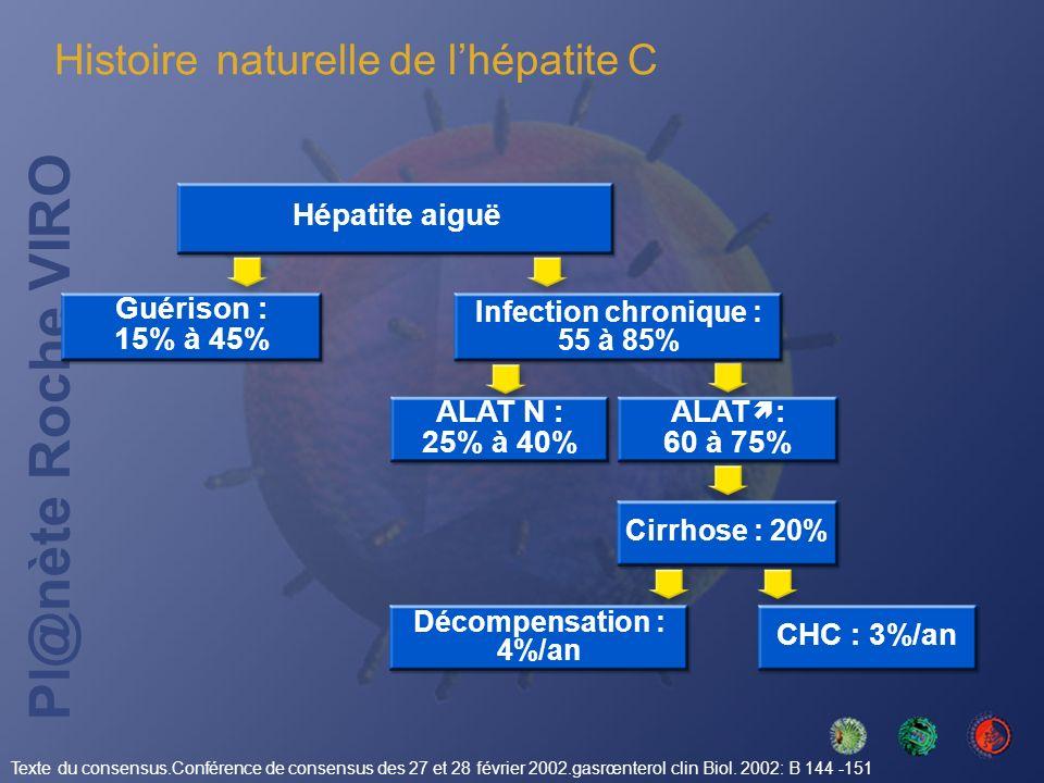 Histoire naturelle de l'hépatite C