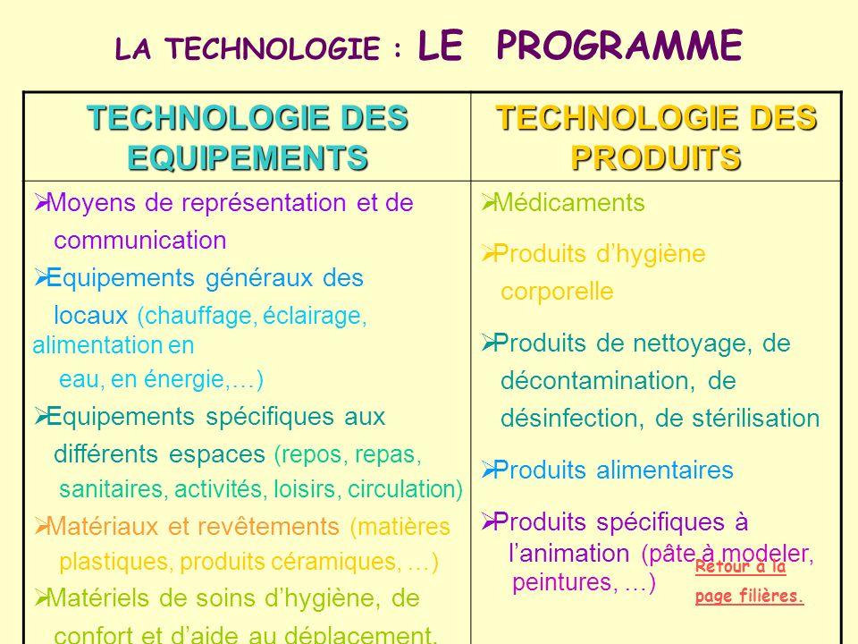 TECHNOLOGIE DES EQUIPEMENTS TECHNOLOGIE DES PRODUITS