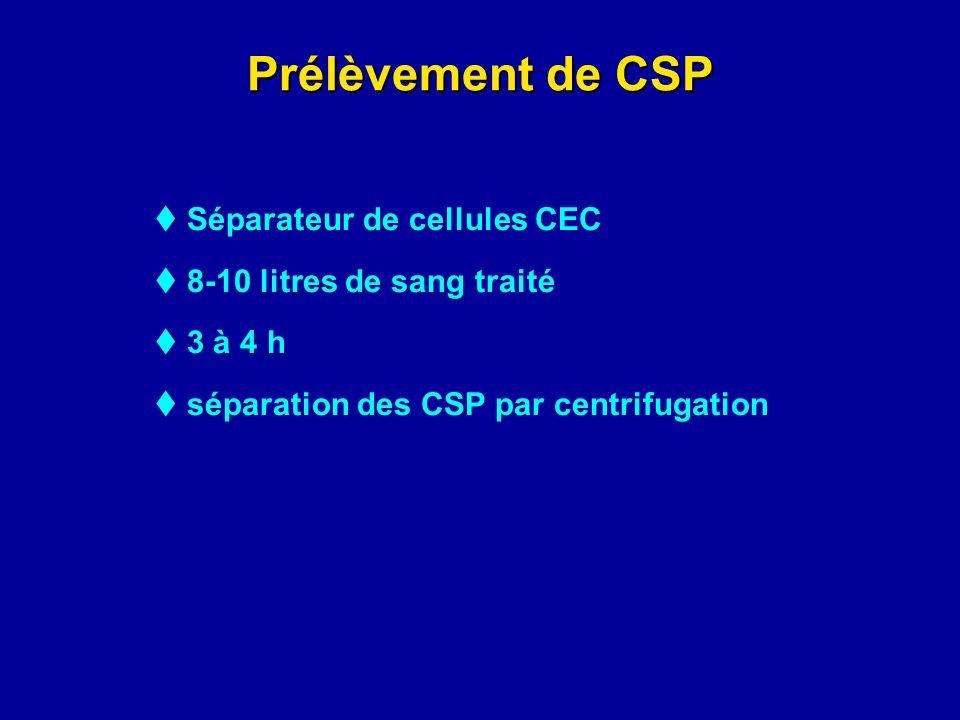 Prélèvement de CSP  8-10 litres de sang traité  3 à 4 h