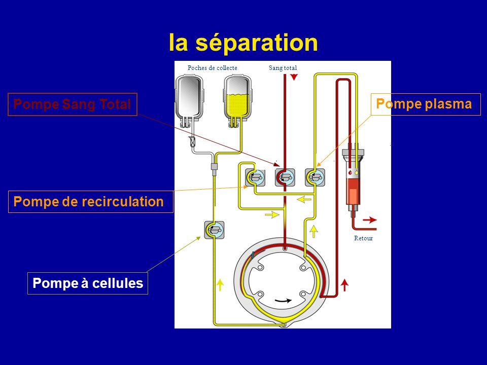 la séparation Pompe Sang Total Pompe plasma Pompe de recirculation