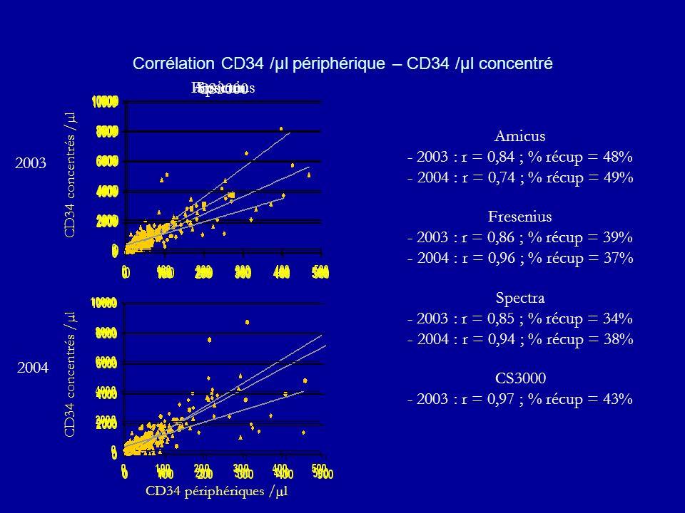 Corrélation CD34 /µl périphérique – CD34 /µl concentré