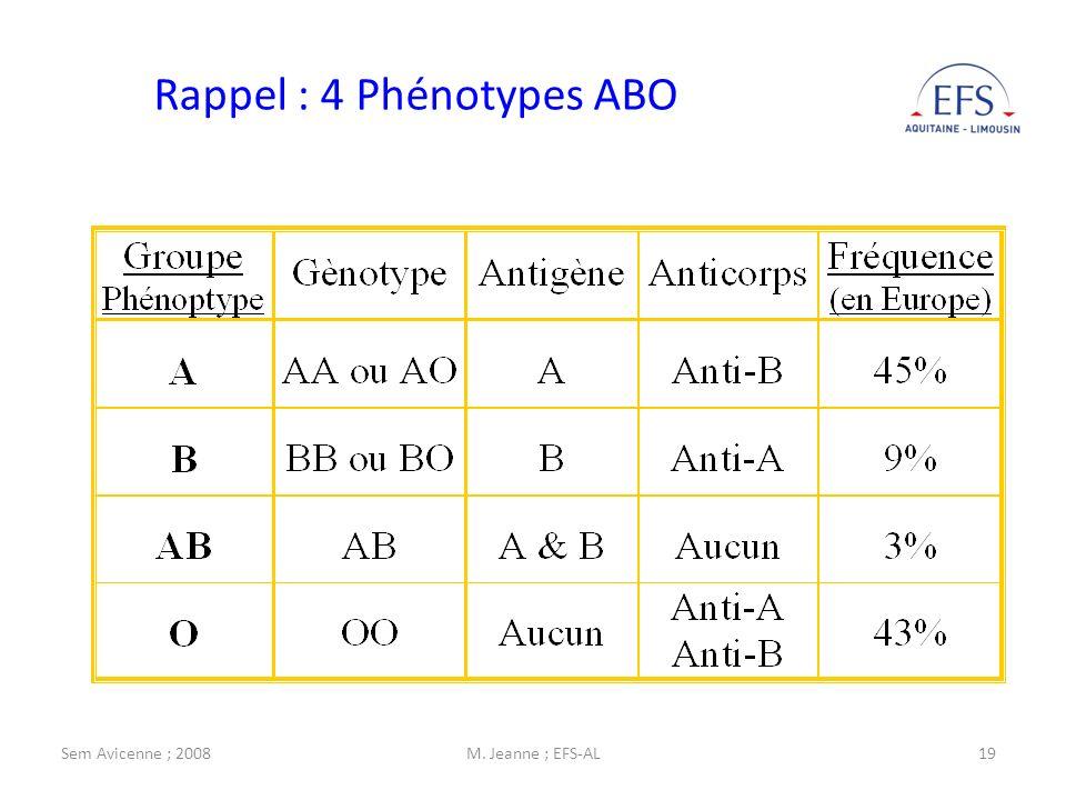 Rappel : 4 Phénotypes ABO