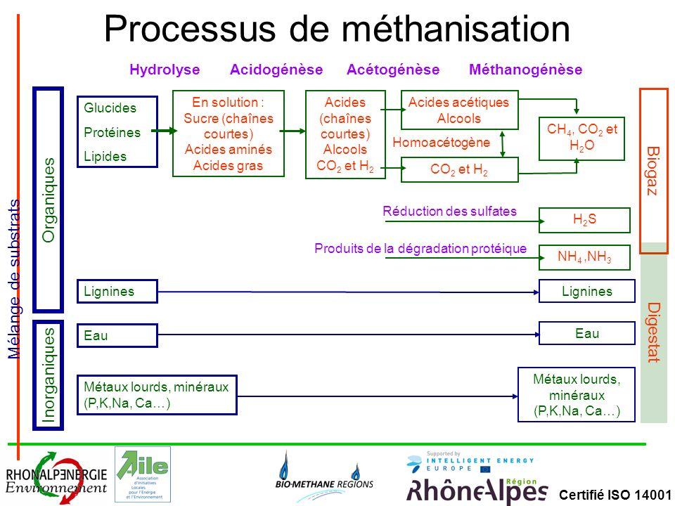 Processus de méthanisation