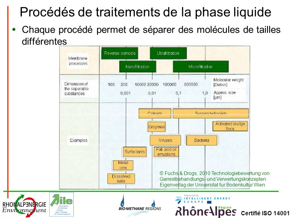 Procédés de traitements de la phase liquide