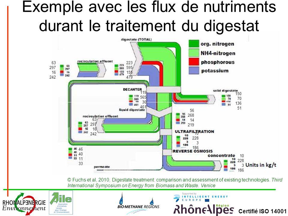 Exemple avec les flux de nutriments durant le traitement du digestat