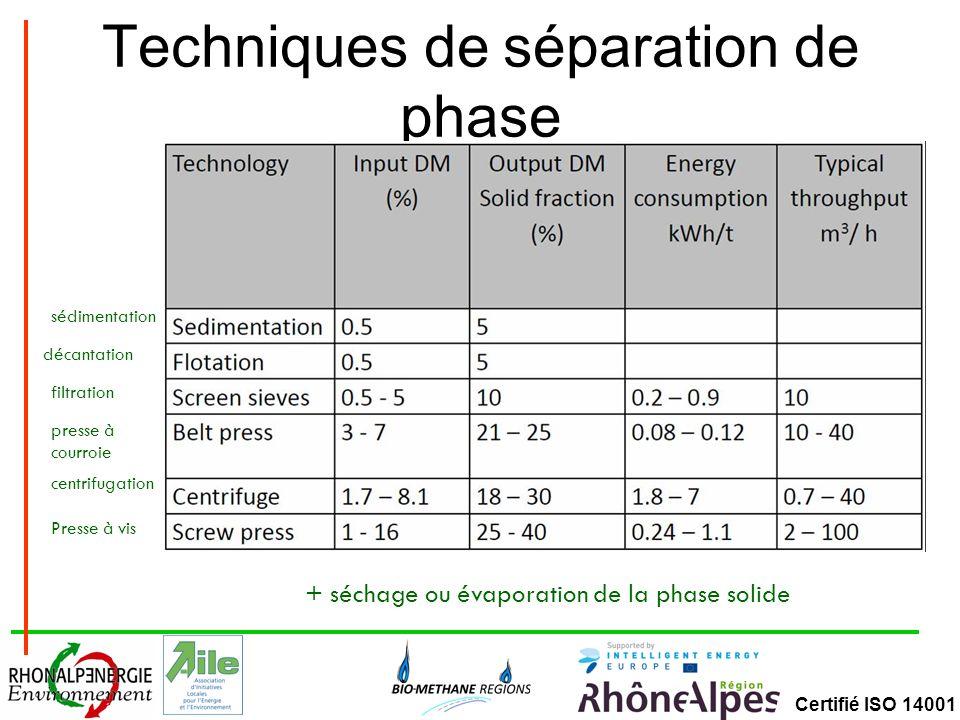 Techniques de séparation de phase