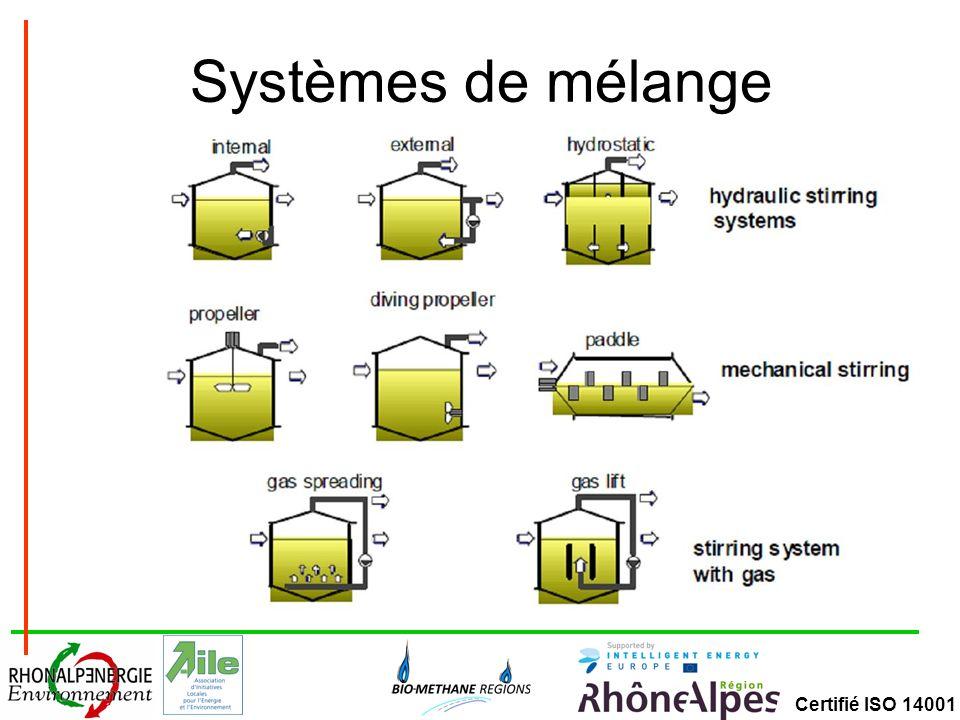 Systèmes de mélange