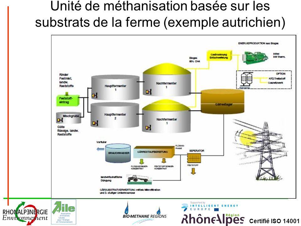 Unité de méthanisation basée sur les substrats de la ferme (exemple autrichien)