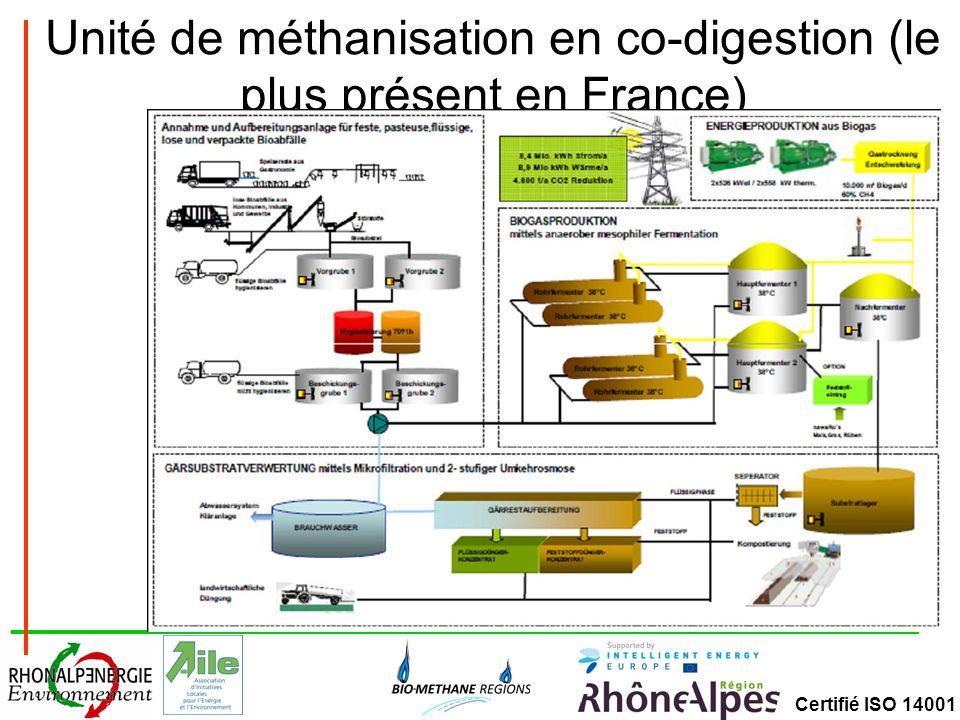 Unité de méthanisation en co-digestion (le plus présent en France)