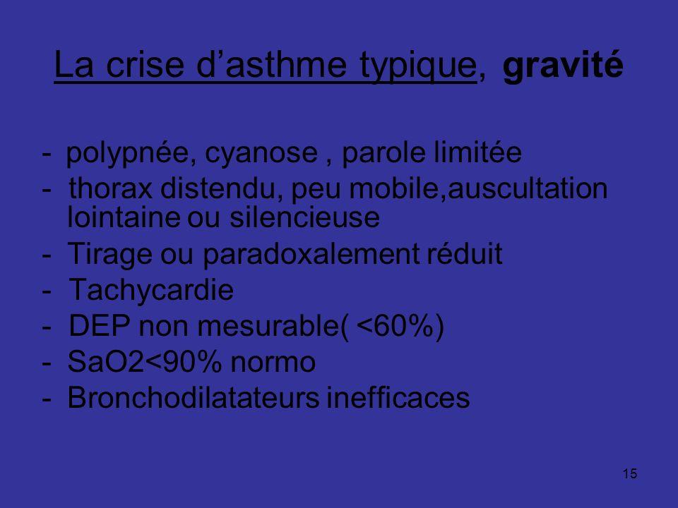 La crise d'asthme typique, gravité