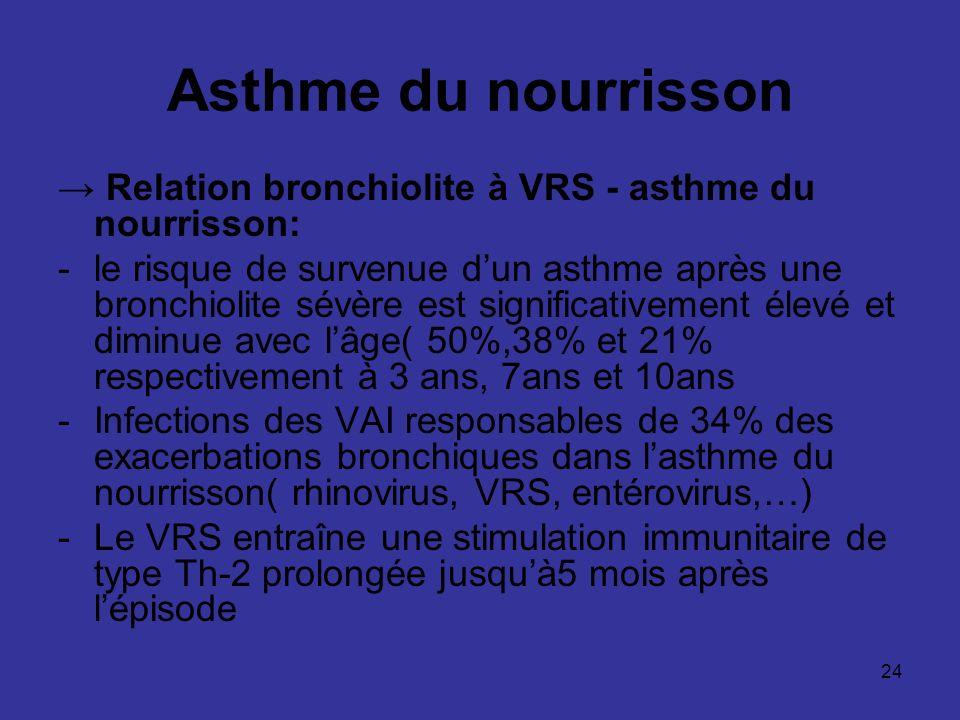 Asthme du nourrisson → Relation bronchiolite à VRS - asthme du nourrisson: