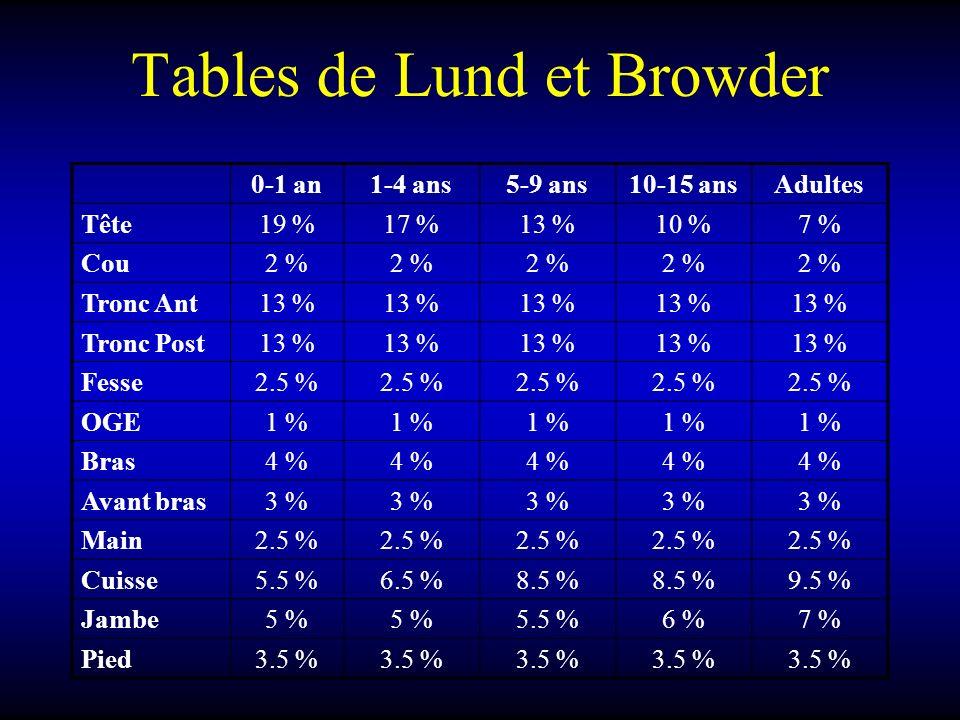 Tables de Lund et Browder