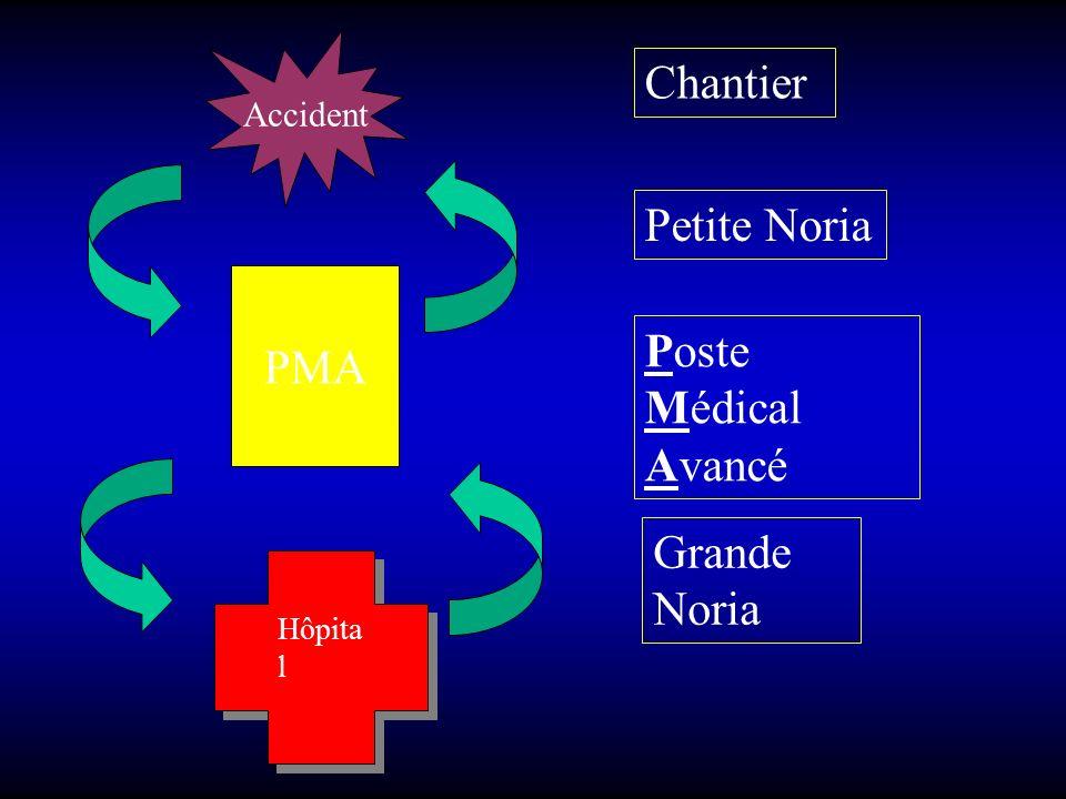 Chantier Petite Noria PMA Poste Médical Avancé Grande Noria Accident