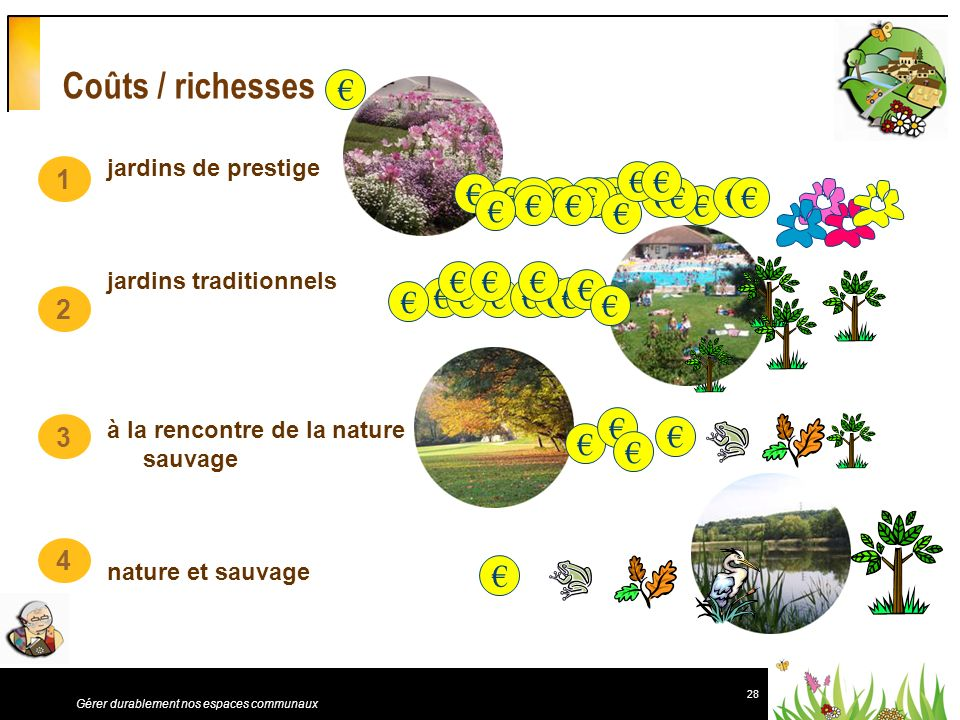 Coûts / richesses € € € € € 1 2 3 4 jardins de prestige
