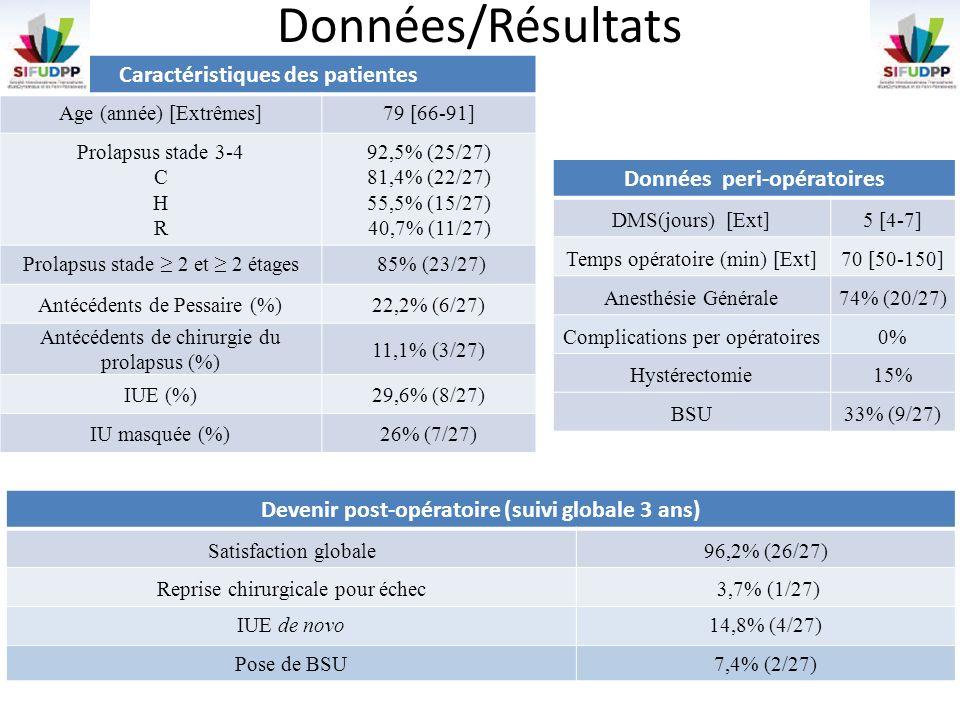 Données/Résultats Caractéristiques des patientes