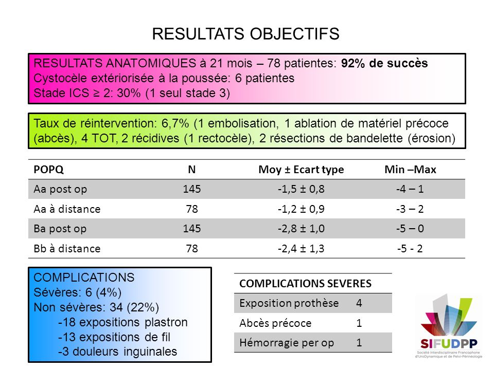 RESULTATS OBJECTIFS RESULTATS ANATOMIQUES à 21 mois – 78 patientes: 92% de succès. Cystocèle extériorisée à la poussée: 6 patientes.