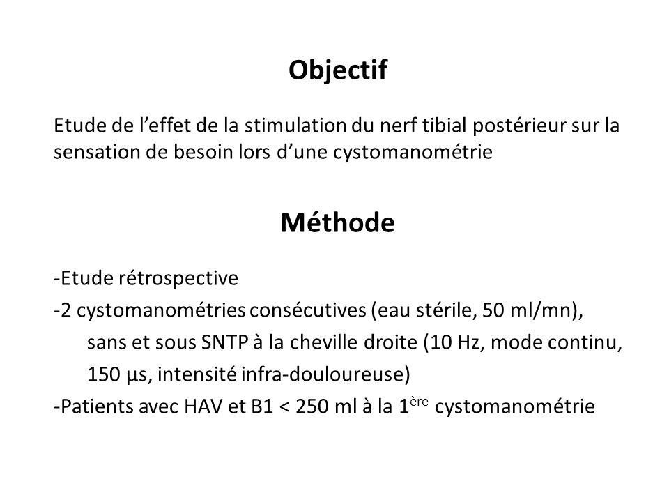 Objectif Etude de l'effet de la stimulation du nerf tibial postérieur sur la sensation de besoin lors d'une cystomanométrie.