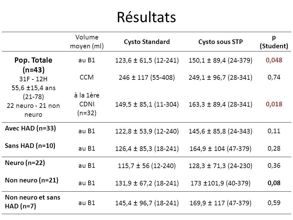 Résultats Pop. Totale (n=43) Volume moyen (ml) Cysto Standard