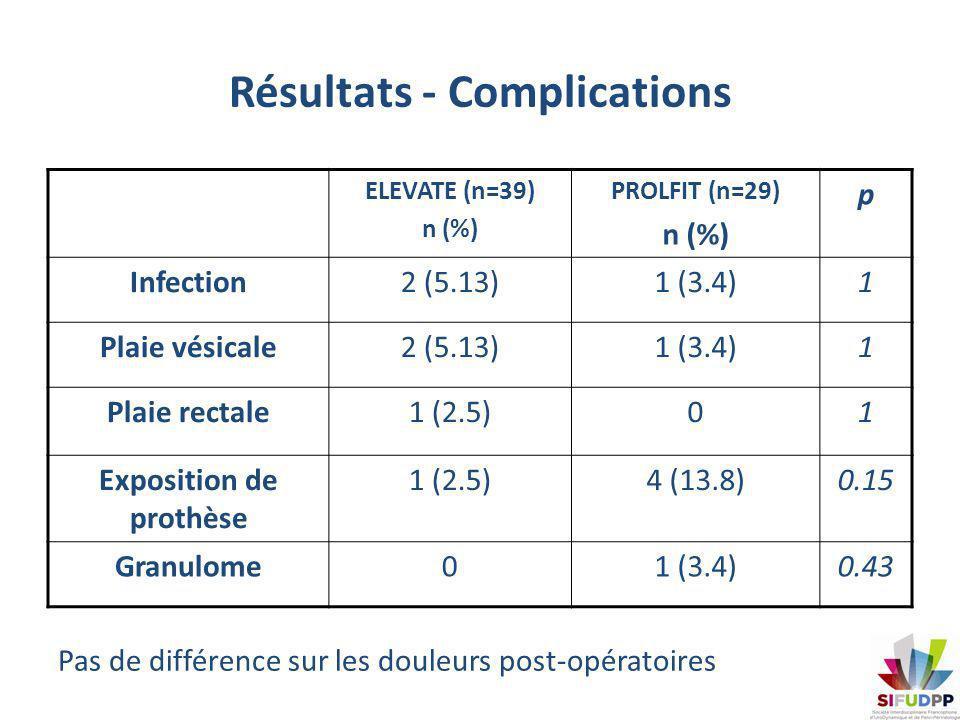 Résultats - Complications