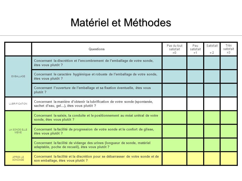 Matériel et Méthodes Questions. Pas du tout satisfait. =0. Peu satisfait =1. Satisfait. = 2. Très satisfait.