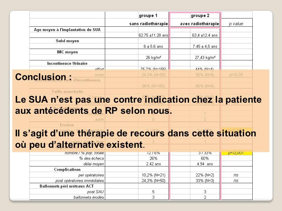 Conclusion : Le SUA n'est pas une contre indication chez la patiente. aux antécédents de RP selon nous.