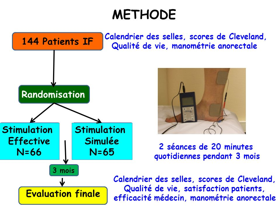 METHODE 144 Patients IF Randomisation Stimulation Effective N=66