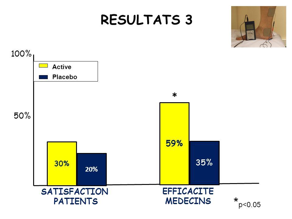 RESULTATS 3 *p<0.05 * 100% 50% 59% 35% SATISFACTION EFFICACITE