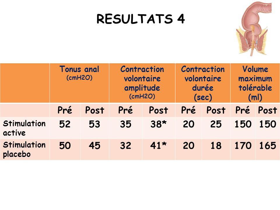 RESULTATS 4Tonus anal. (cmH2O) Contraction volontaire amplitude. Contraction volontaire durée. (sec)