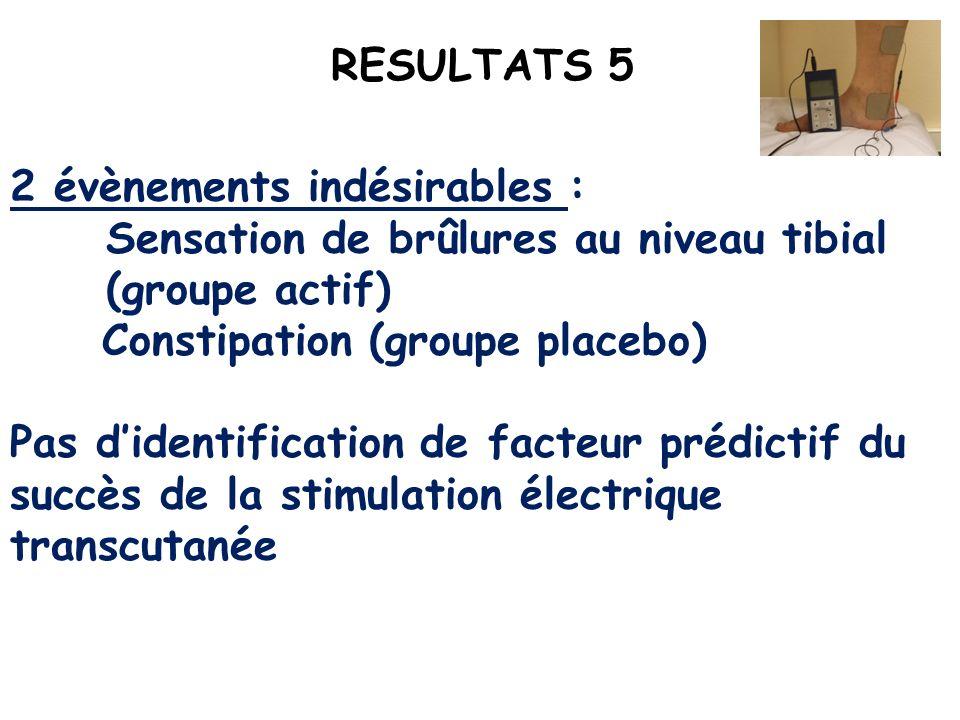 RESULTATS 52 évènements indésirables : Sensation de brûlures au niveau tibial (groupe actif) Constipation (groupe placebo)