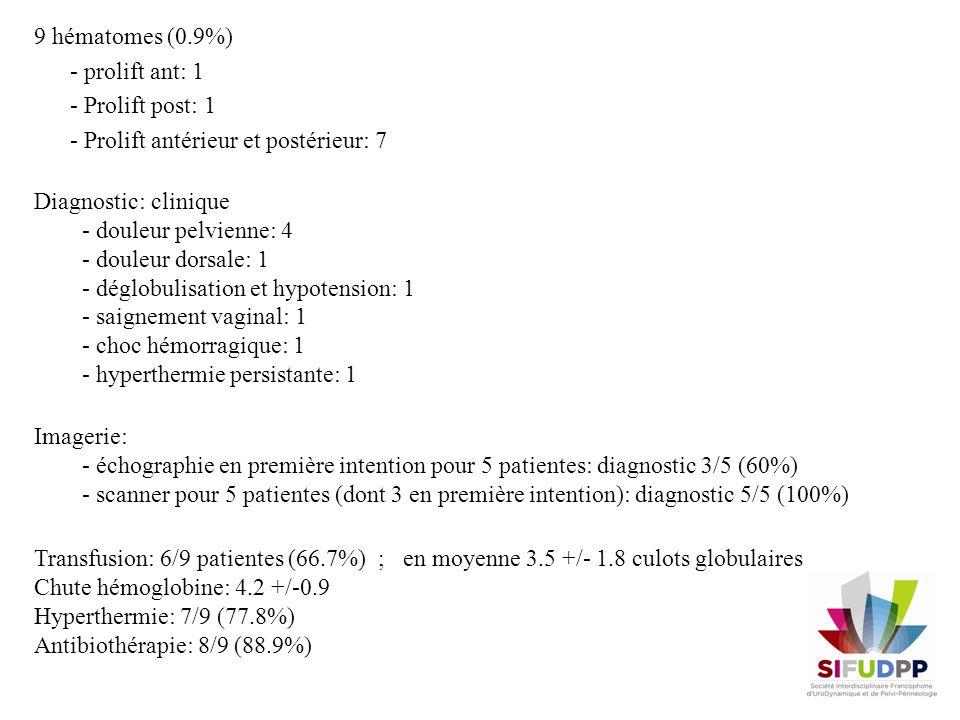 9 hématomes (0.9%) - prolift ant: 1 - Prolift post: 1 - Prolift antérieur et postérieur: 7
