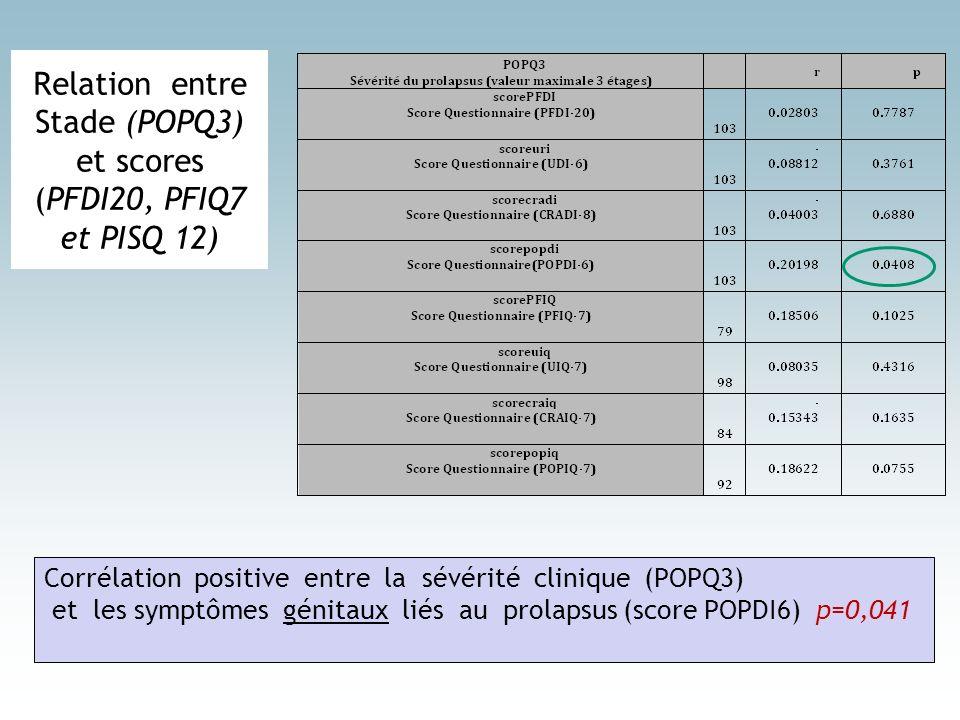 Relation entre Stade (POPQ3) et scores (PFDI20, PFIQ7 et PISQ 12)