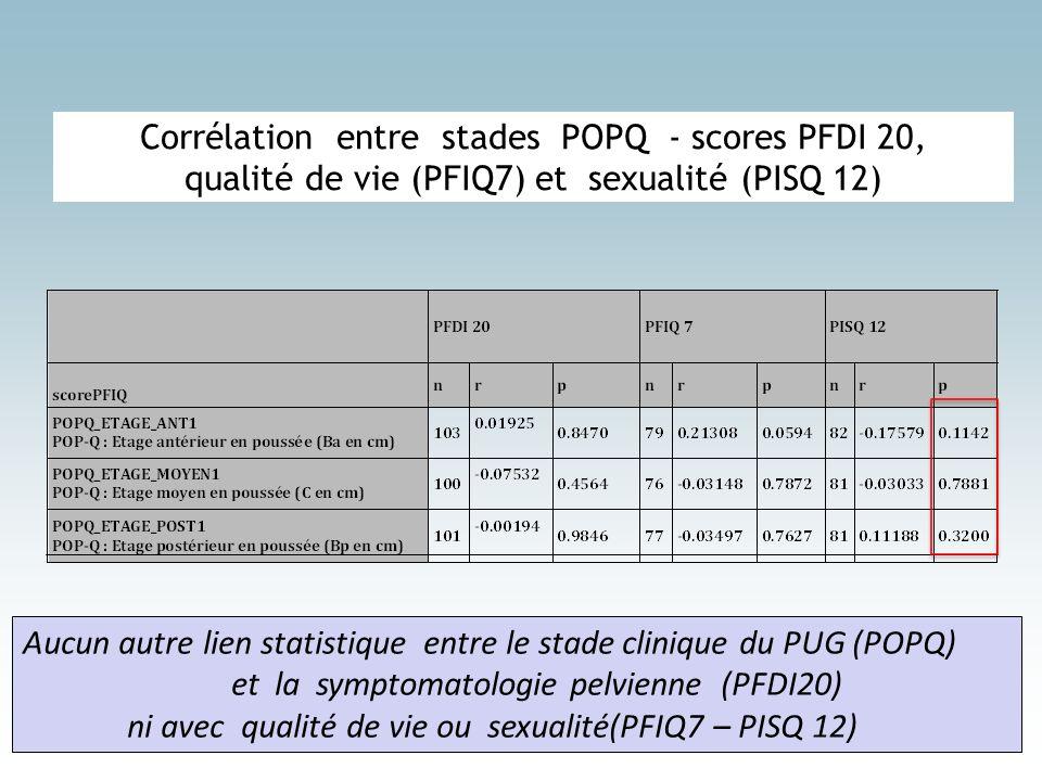 Corrélation entre stades POPQ - scores PFDI 20, qualité de vie (PFIQ7) et sexualité (PISQ 12)