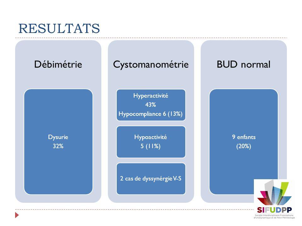 RESULTATS Débimétrie Dysurie 32% Cystomanométrie