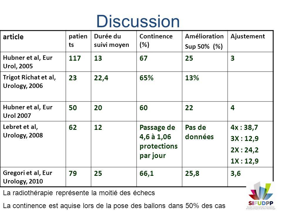 Discussion article. patients. Durée du suivi moyen. Continence (%) Amélioration. Sup 50% (%) Ajustement.