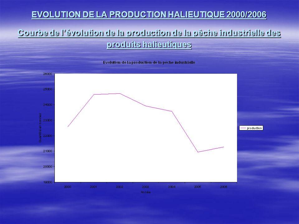 EVOLUTION DE LA PRODUCTION HALIEUTIQUE 2000/2006 Courbe de l'évolution de la production de la pêche industrielle des produits halieutiques