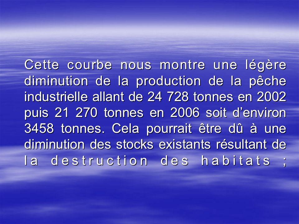 Cette courbe nous montre une légère diminution de la production de la pêche industrielle allant de 24 728 tonnes en 2002 puis 21 270 tonnes en 2006 soit d'environ 3458 tonnes.