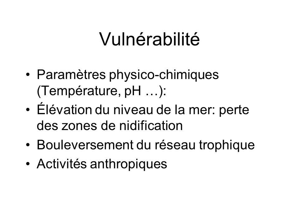 Vulnérabilité Paramètres physico-chimiques (Température, pH …):