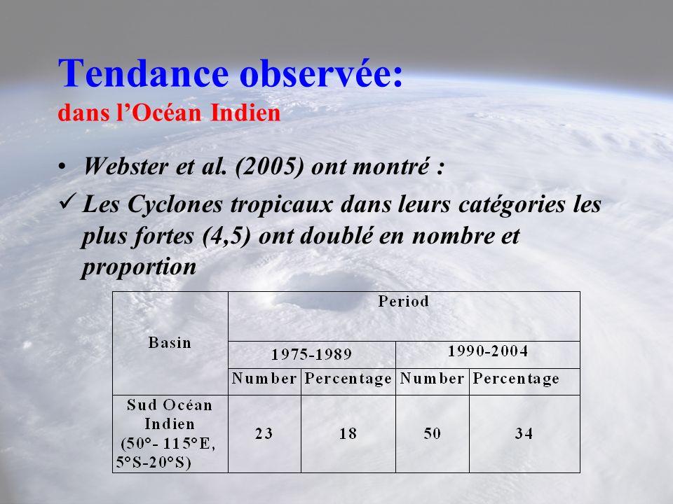 Tendance observée: dans l'Océan Indien