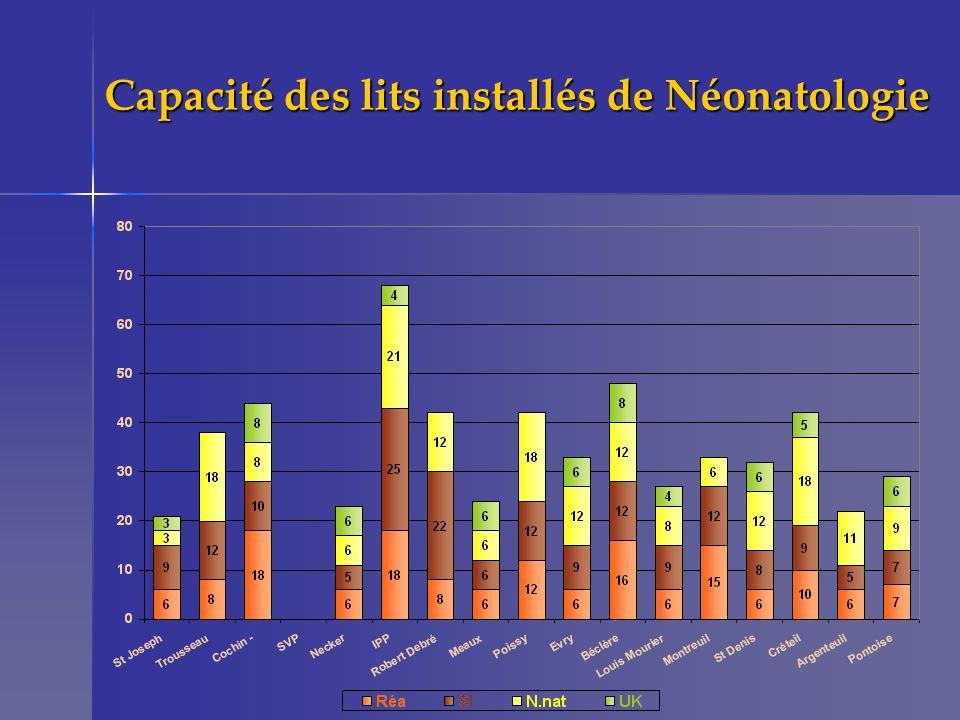 Capacité des lits installés de Néonatologie