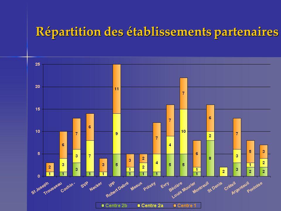 Répartition des établissements partenaires