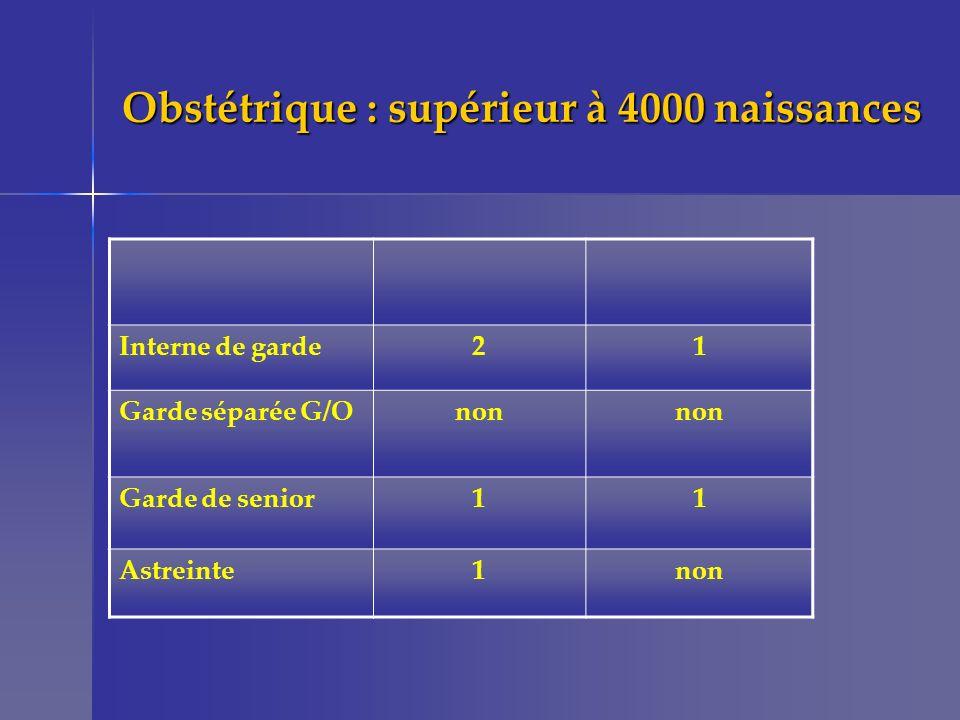 Obstétrique : supérieur à 4000 naissances