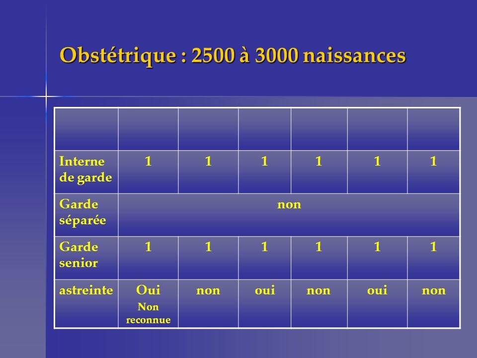 Obstétrique : 2500 à 3000 naissances